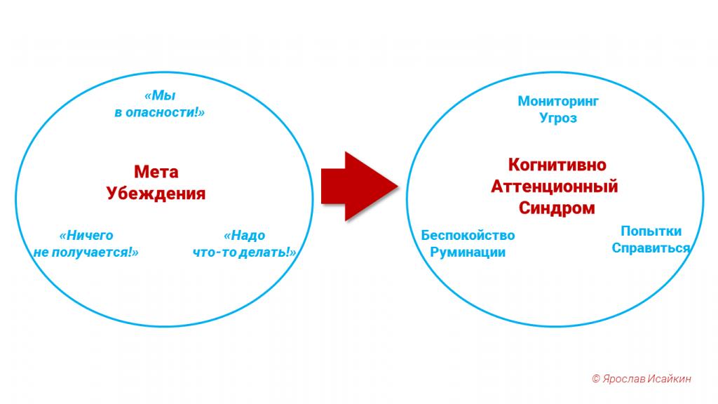 метакогнитивная терапия схема КАС