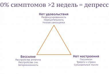 модель депрессии