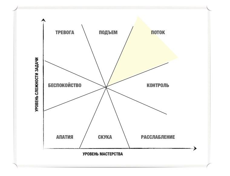 состояние потока позитивная психология