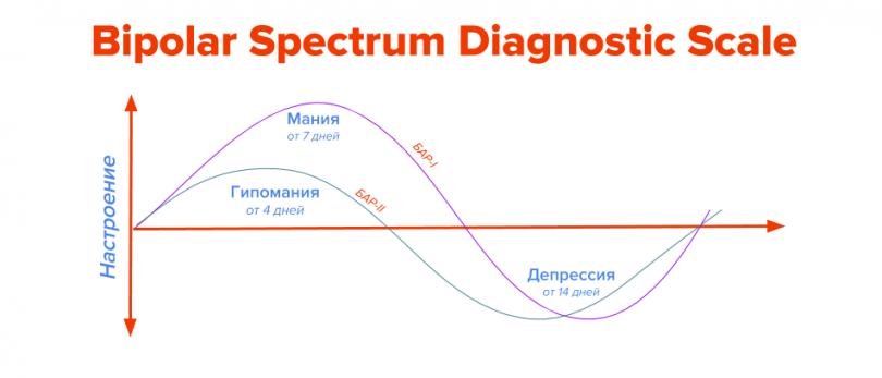 тест на биполярное расстройство