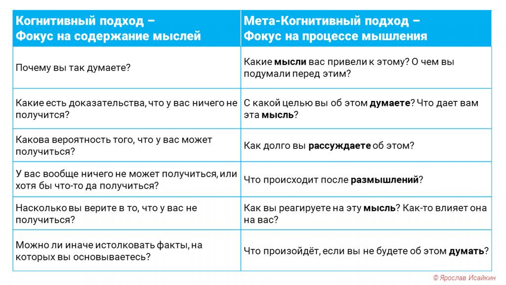 Когнитивно поведенческая девушка модель социальная работа работа в тольятти девушкам
