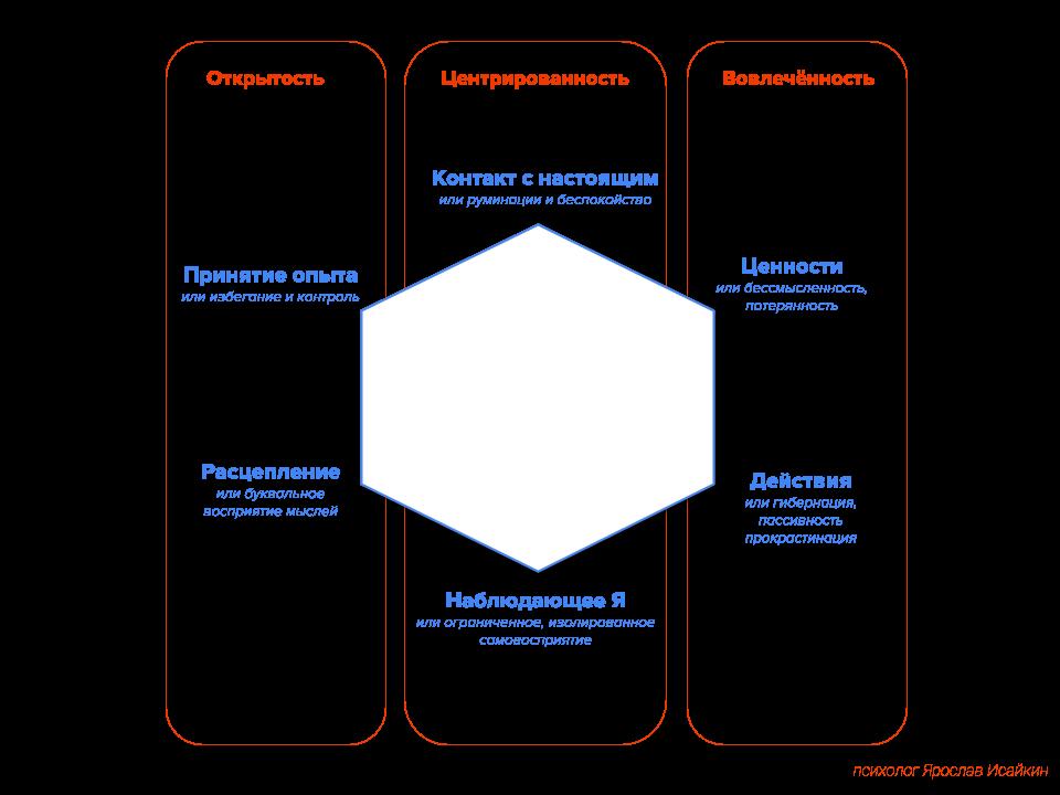 6 процессов психологической гибкости
