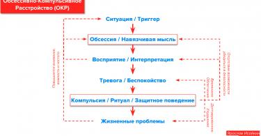Модель ОКР