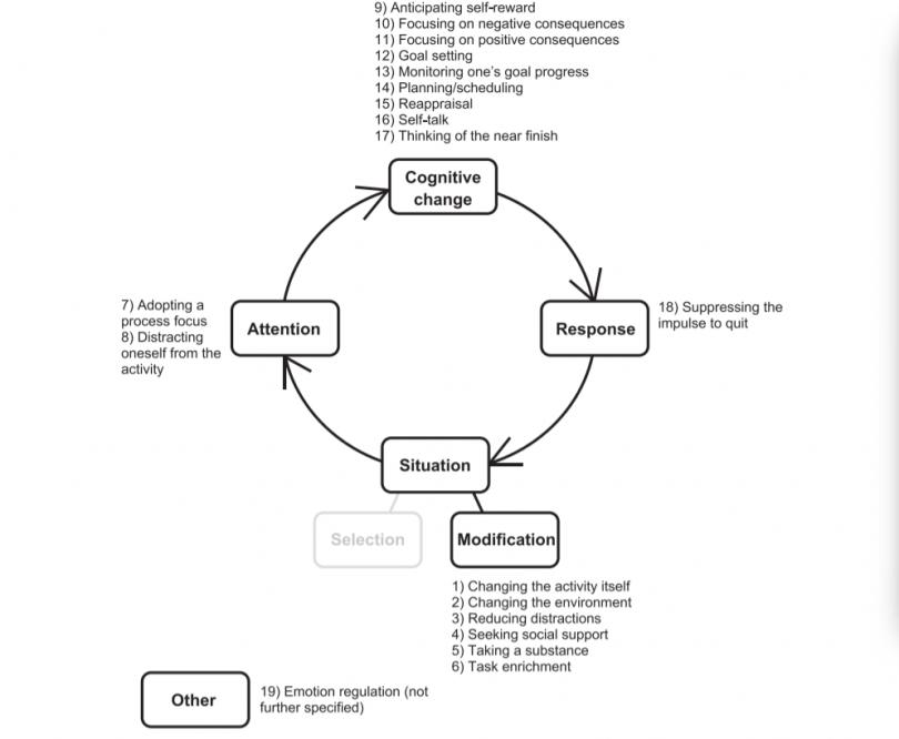 стратегии КПТ против прокрастинации