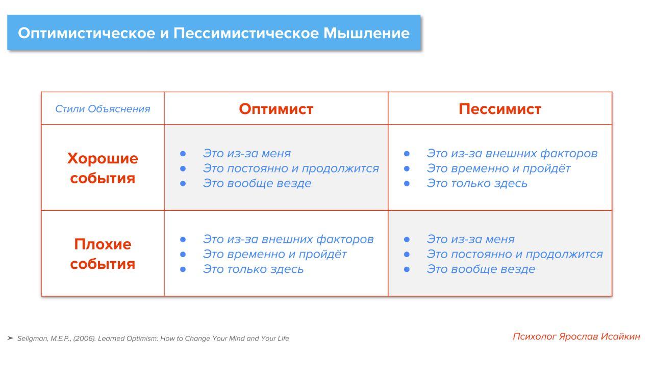 тест оптимизма онлайн селигман позитивная психология